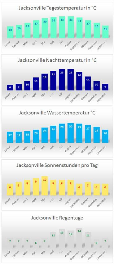 Climate Jacksonville