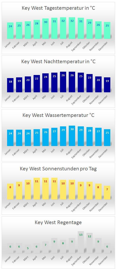 مفاتيح المناخ